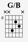 Die erste Umkehrung von G auf der D-, g- und b-Saite. Der Ringfinger greift die D-Saite im 9., der Zeigefinger die g-Saite im 7. und der Mittelfinger die b-Saite im 8. Bund.