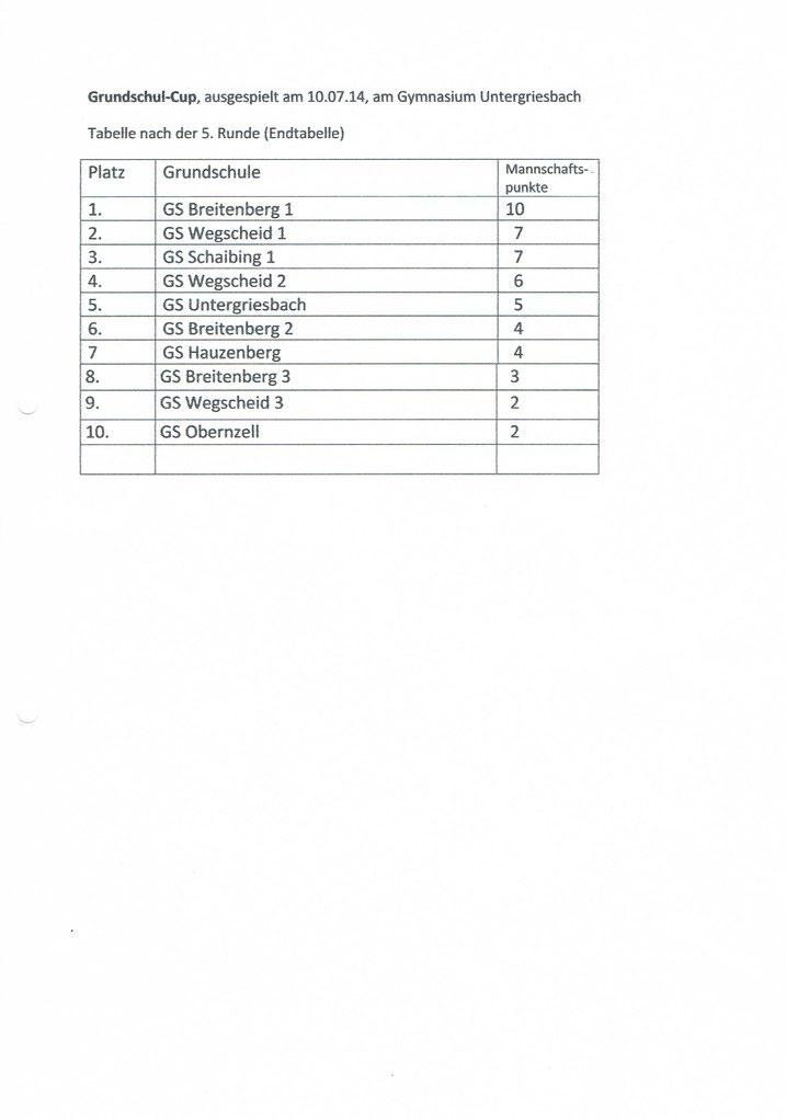 Niederbay. Grundschulmeisterschaft in Metten am 07.02.2013 - Schach ...