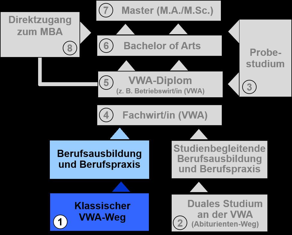 Diplom-Studiengänge (berufsbegleitend) - VWA Trier