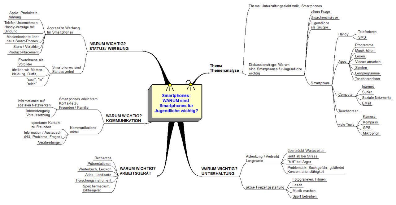 schritt 2 gliederung in form eines mindmaps alternative zu errterungsplan - Erorterung Gliederung Muster