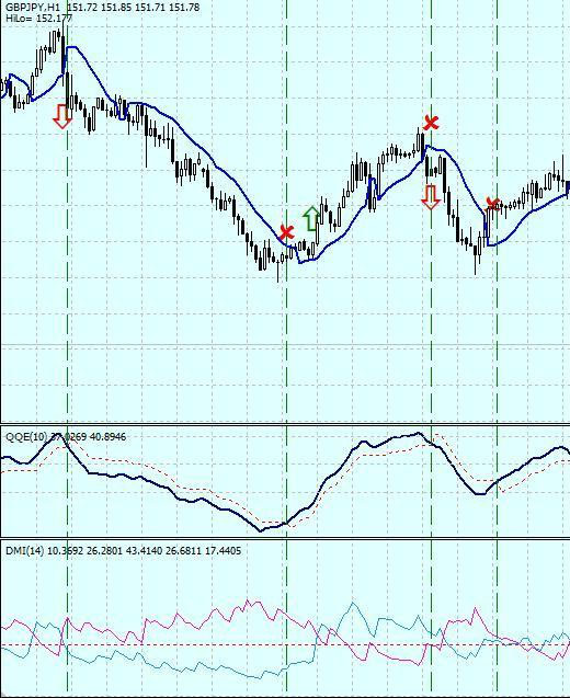 Gann Hilo And Dmi Trading System Forex Strategies Forex