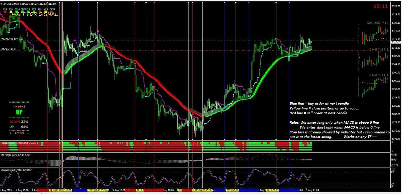 Ribbon Trader Macd And Stochastic Trading System Forex