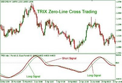 Trix Strategy Trading System Forex Strategies Forex Resources
