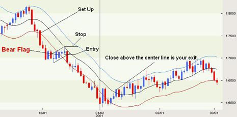 Starc Band Trading System Forex Strategies Forex Resources