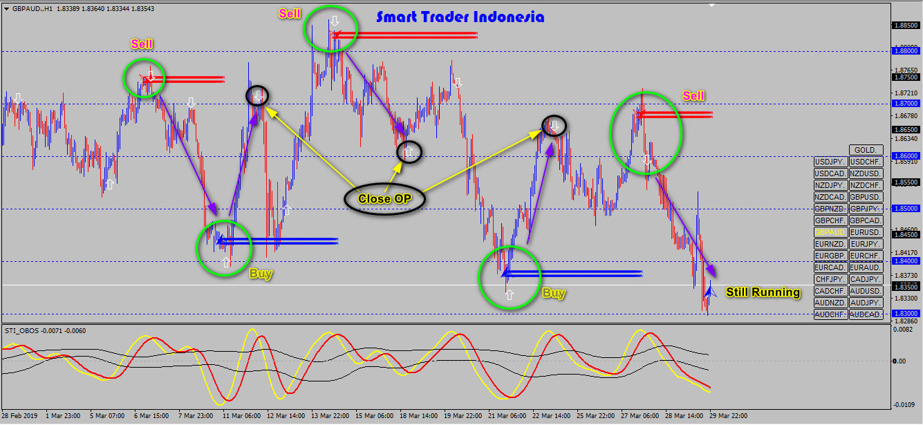 Smart Trader Indonesia System Forex Strategies Forex Resources