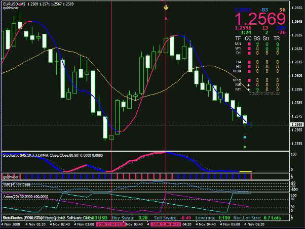 Supersignal Trading System Forex Strategies Forex Resources