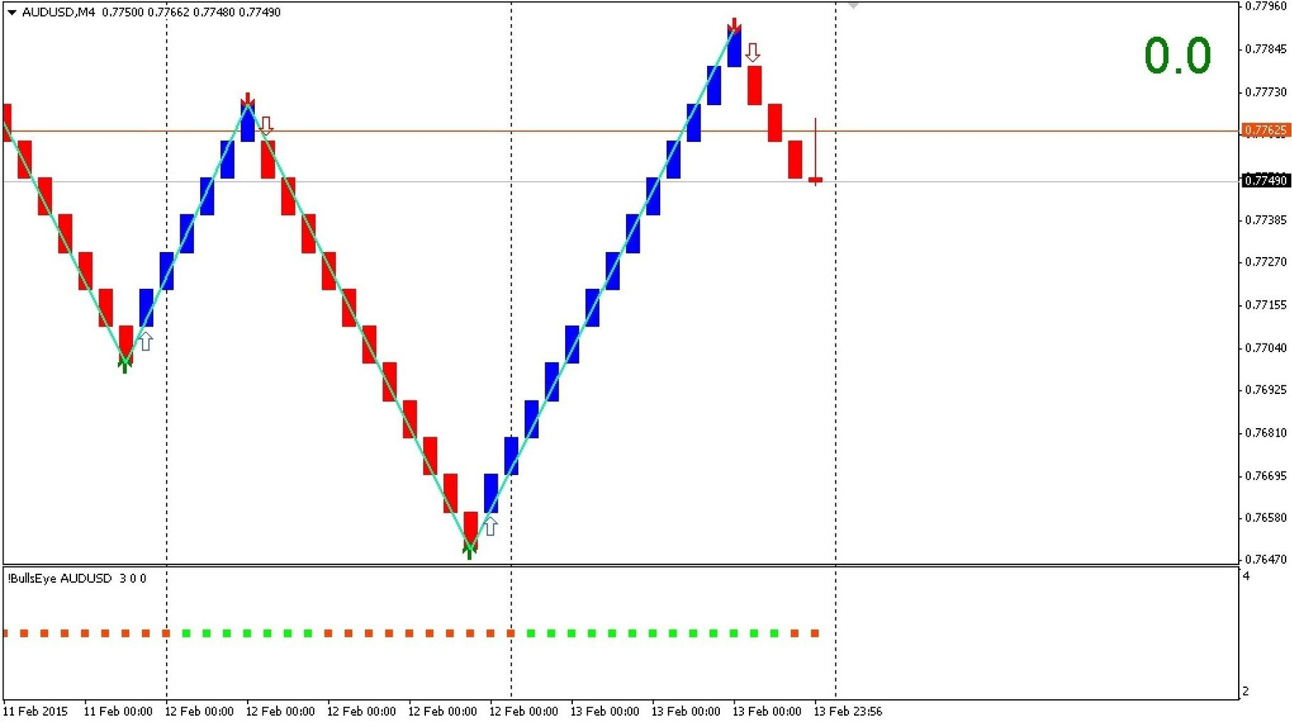 Double Reversal Signals System Forex Strategies Forex