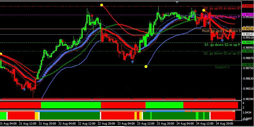 Fx Trend Filtered Trading System Forex Strategies Forex
