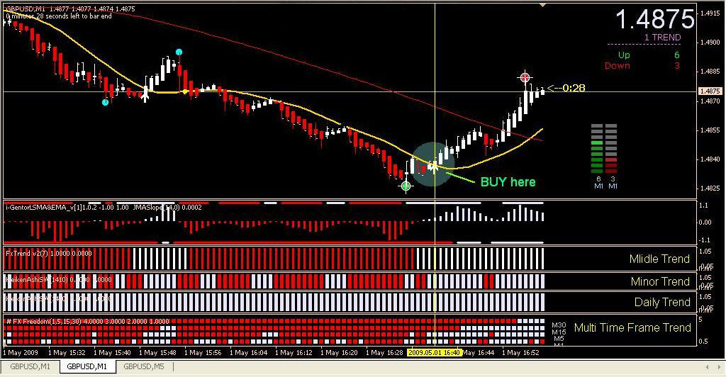 Fti Scalping System Forex Strategies Forex Resources Forex