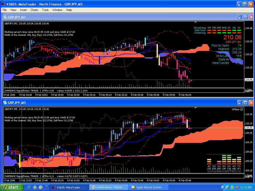 Indikator Super SR, Sensitif Kenali Peluang Trading