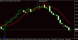 T3 Snake Trading System Forex Strategies Forex Resources