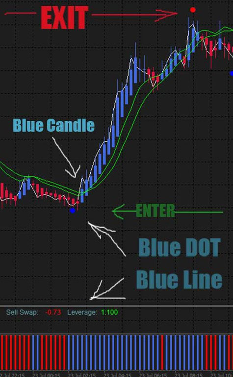 Instant Trendline Filter Scalping Forex Trading System Forex -