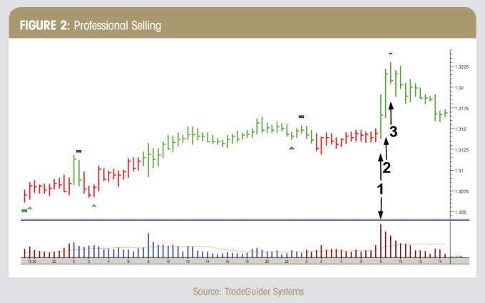 Volume Spread Analysis Trading Method Forex Strategies Forex
