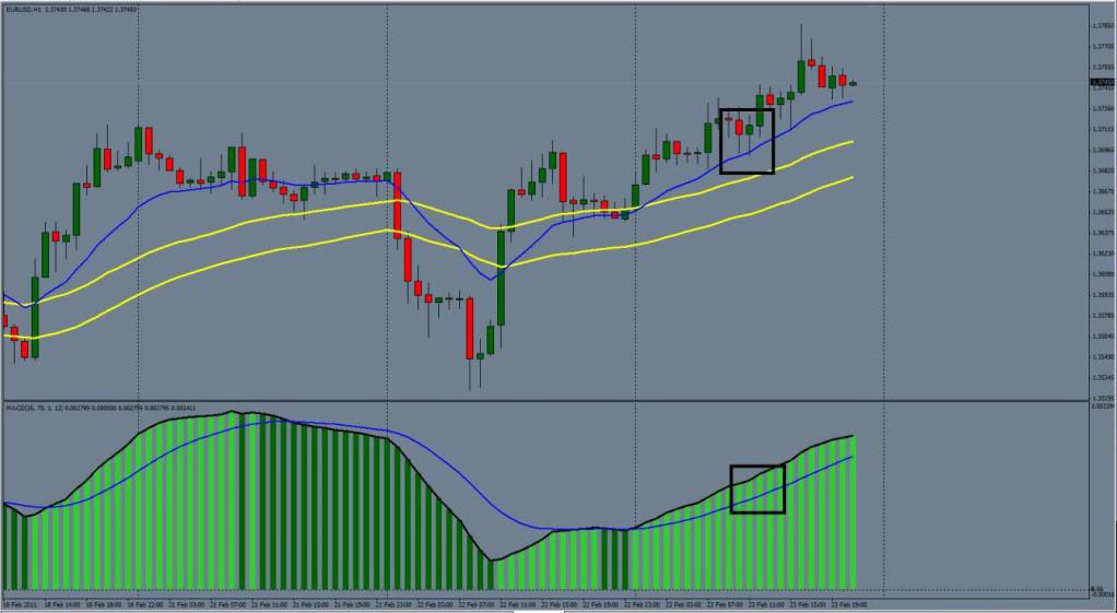 Channel 50 Ema Two Methods Ronnierott S And Janustrader S Forex -