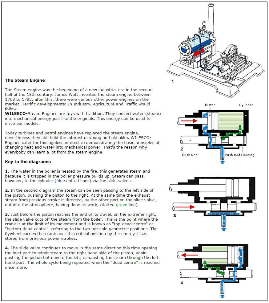 Funktion Einer Dampfmaschine Function Of A Steam Engine Stefans Piston Diagram Quelle Wilesco