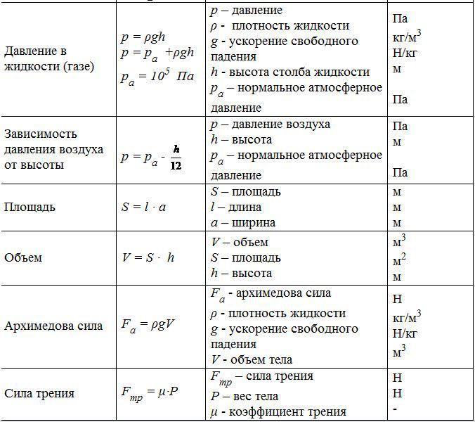 курс физики 7 10 класса