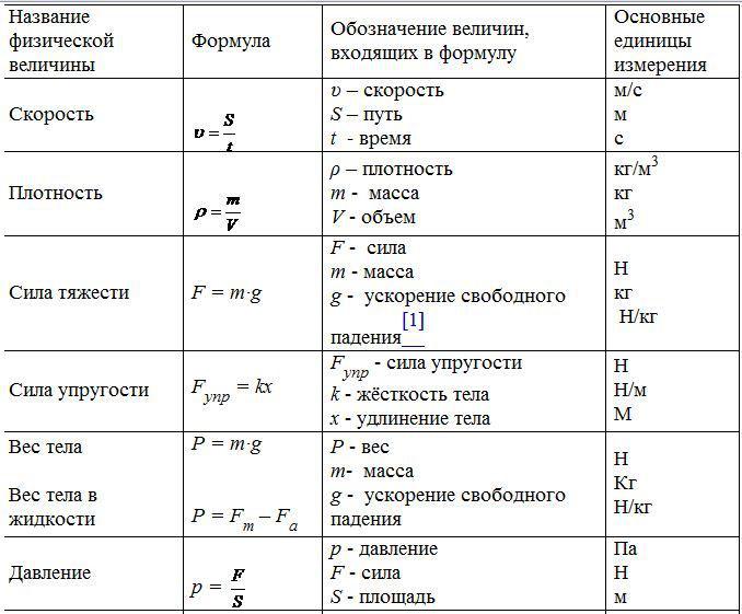 информатика 7 класс кыргызча
