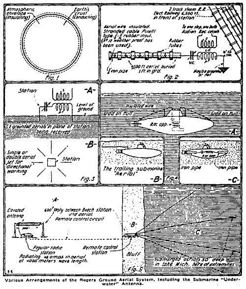 An Introduction to the Mysteries of Ground Radio - Open Tesla Research