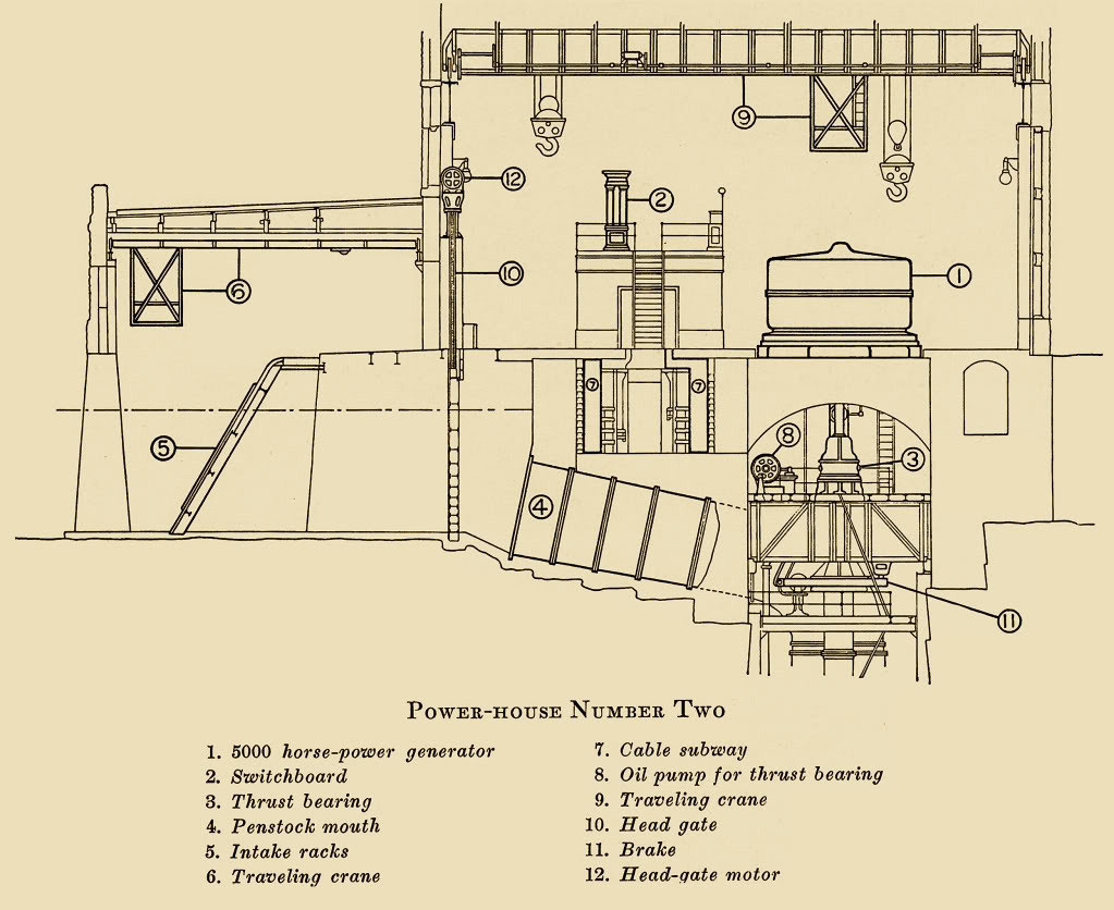 Niagara Falls Power Project 1888 Open Tesla Research 3 Phase Brushless Generator Wiring Diagram
