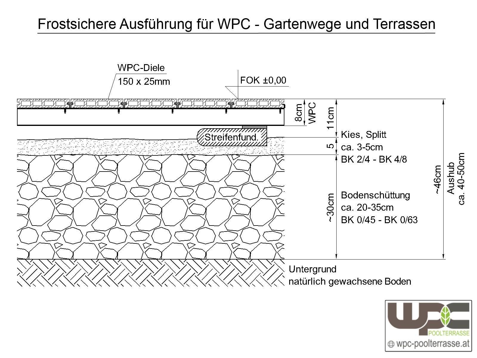 Bilder WPC Aluminium / Alu Unterkonstruktion für Terrassendielen ...