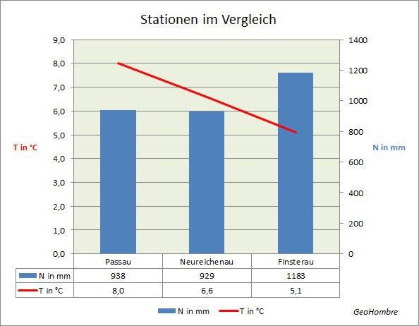 klima bayerischer wald