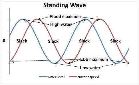 603c099345 Tidal currents in coastal regions. Copyright Marine Science of Australia