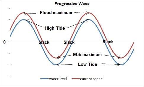 faf1bd903a Progressive wave form of tidal currents in the open ocean