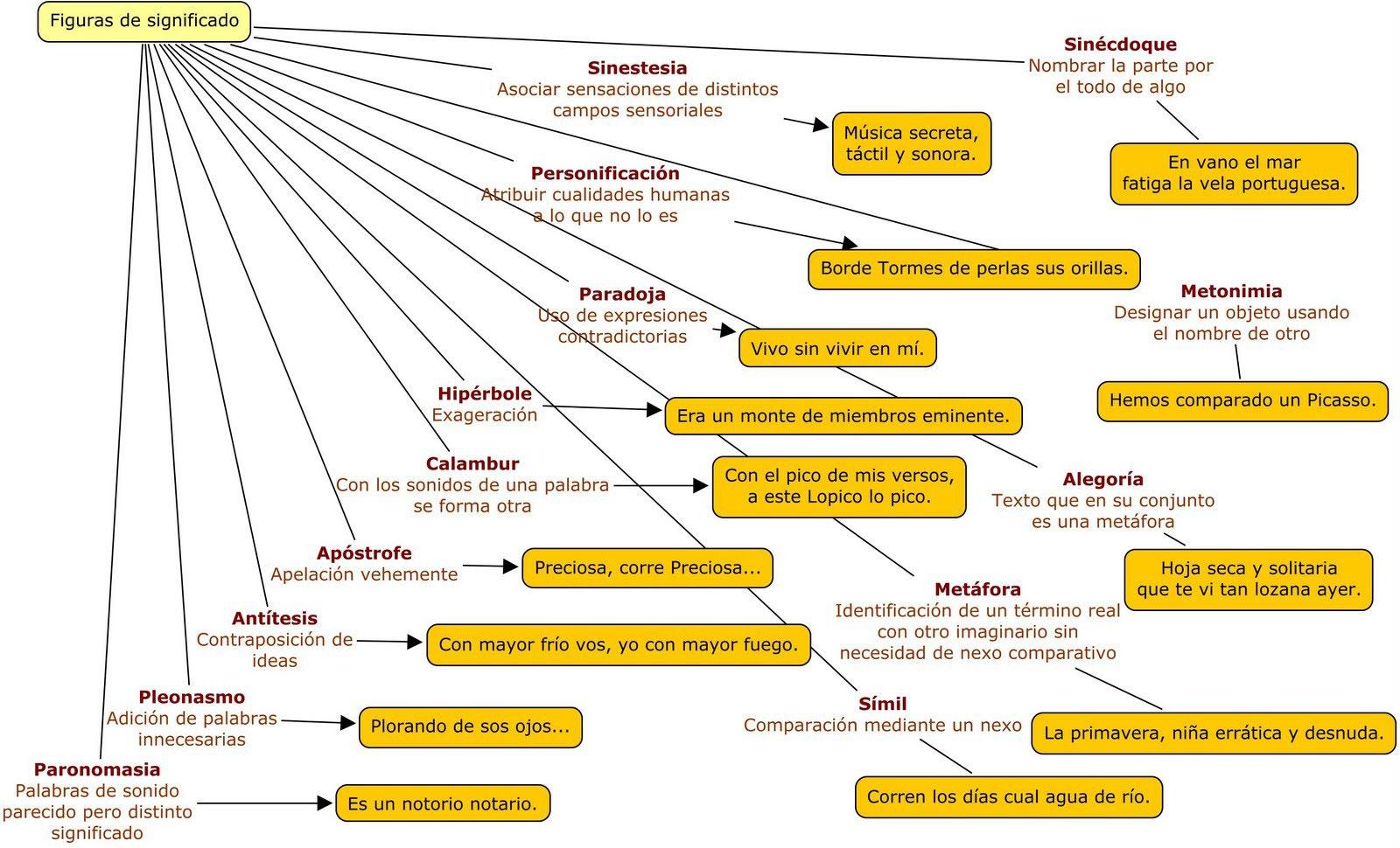 Figuras Literarias Hablando De Todo Un Mucho Weblog De Lengua Y