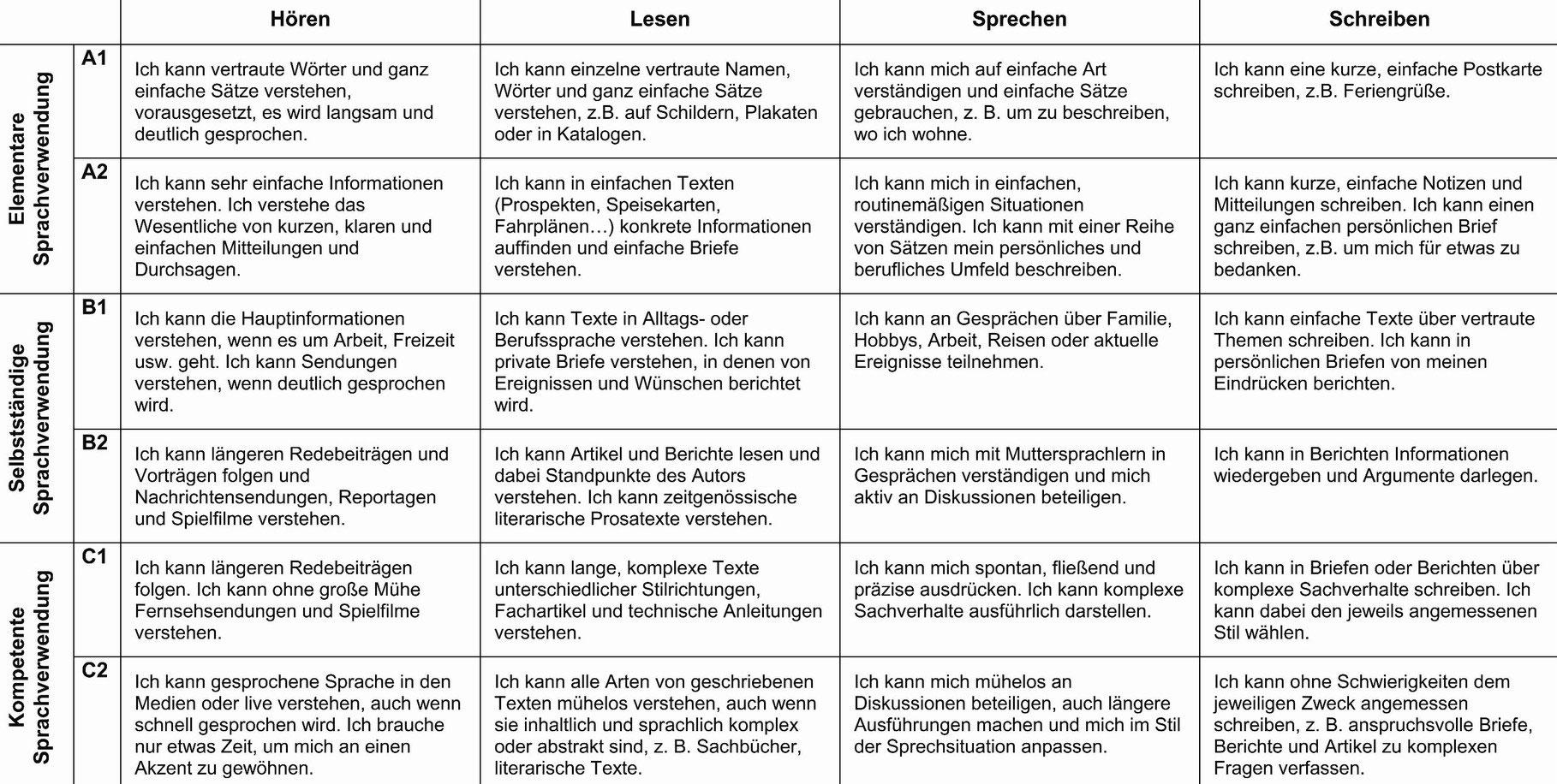 Der gemeinsame europäische Referenzrahmen - DaZ-Portal