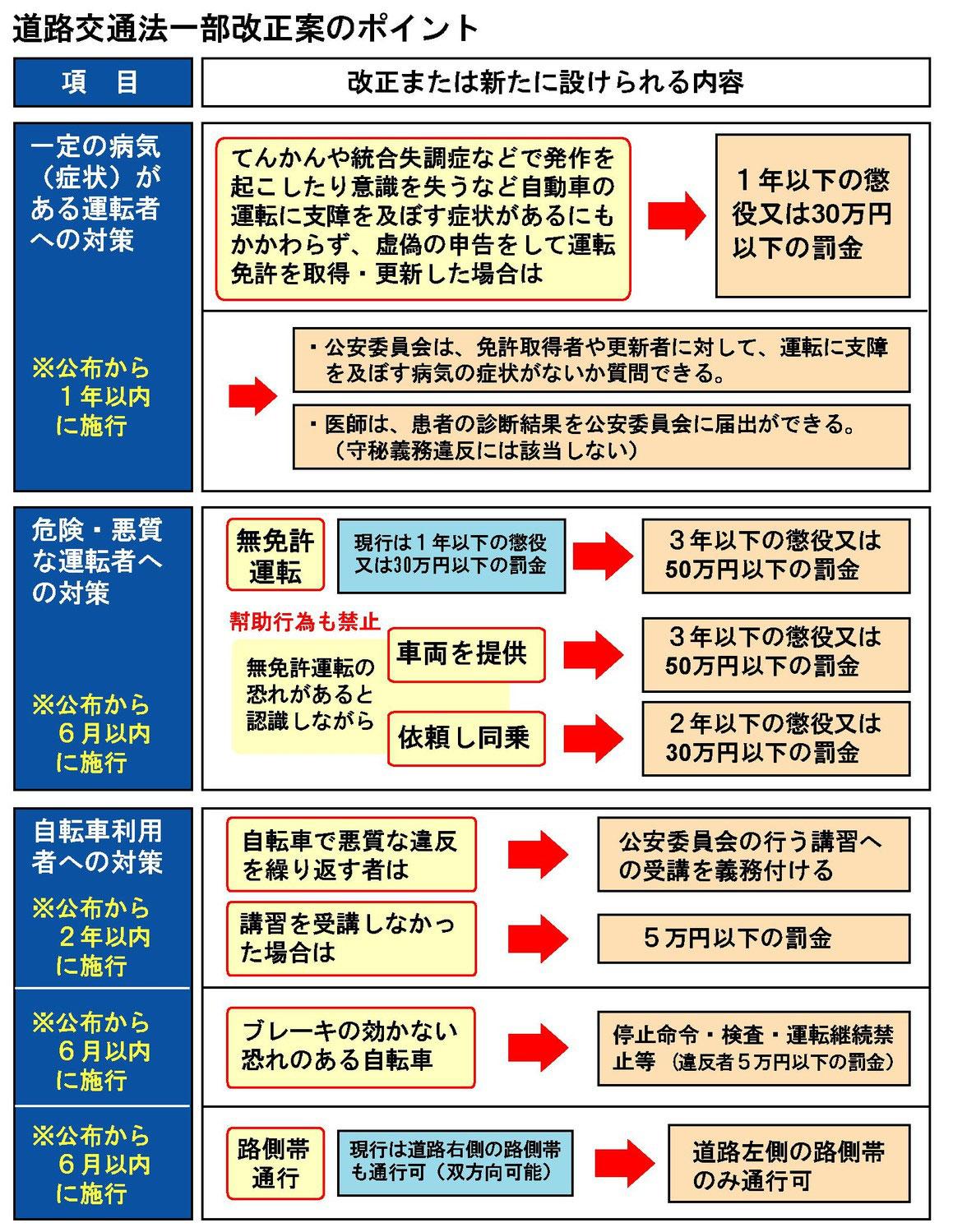 □悪質・危険運転への罰則強化──...