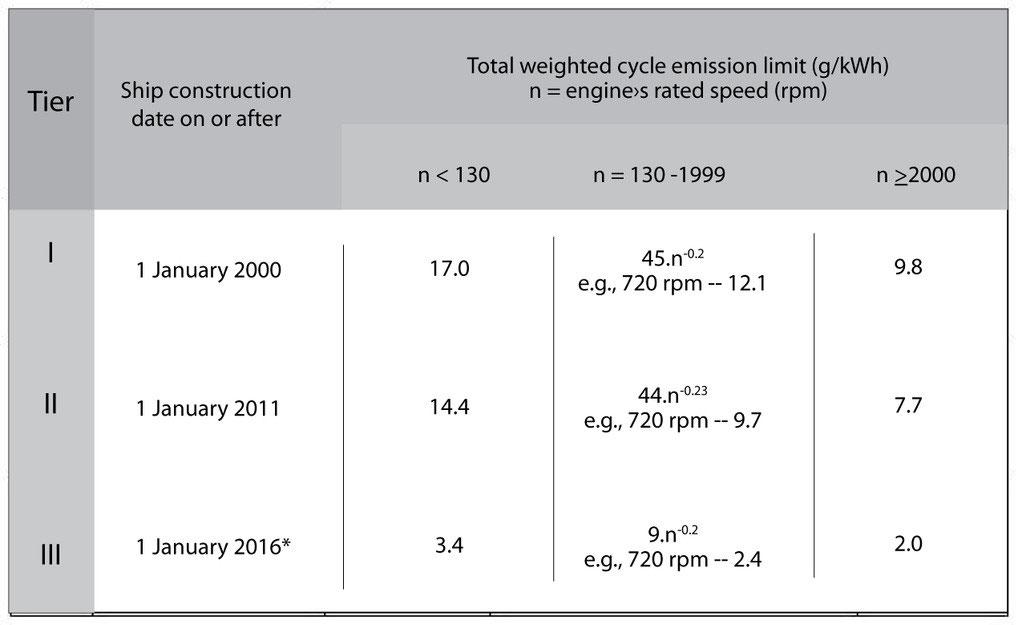 Marine Nitrogen Oxides (NOx) emissions explained - Website