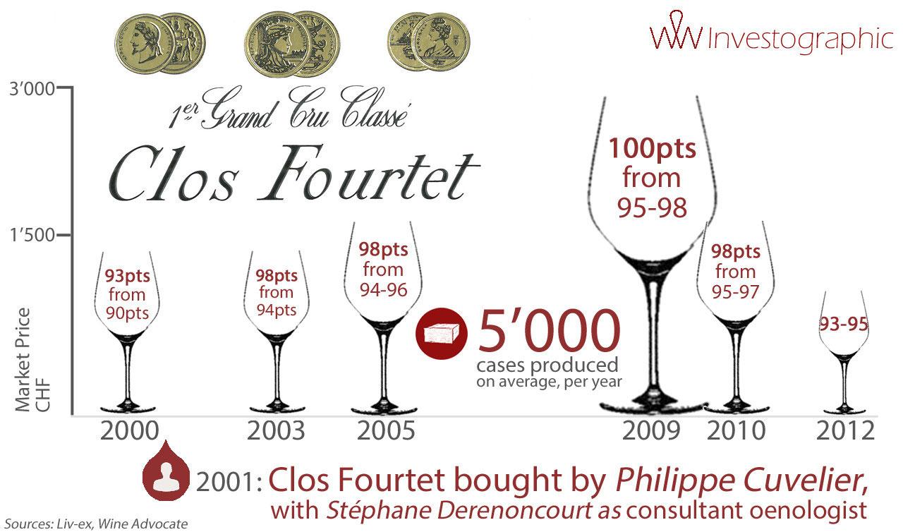 Clos Fourtet: the Point being    - Wine Wealth - Wine