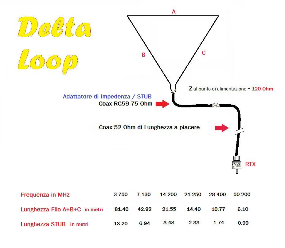 HF - Delta Loop - Benvenuti su OfficinaHF!