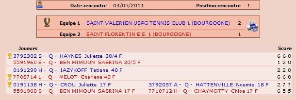 Championnat De Printemps 2011 Jeunes Esf Tennis Saint Florentin
