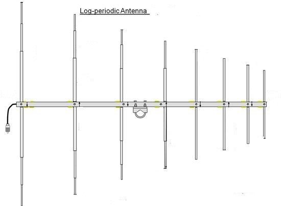 Tipi di Antenne (comuni e   curiose) - iz0upss JimdoPage!