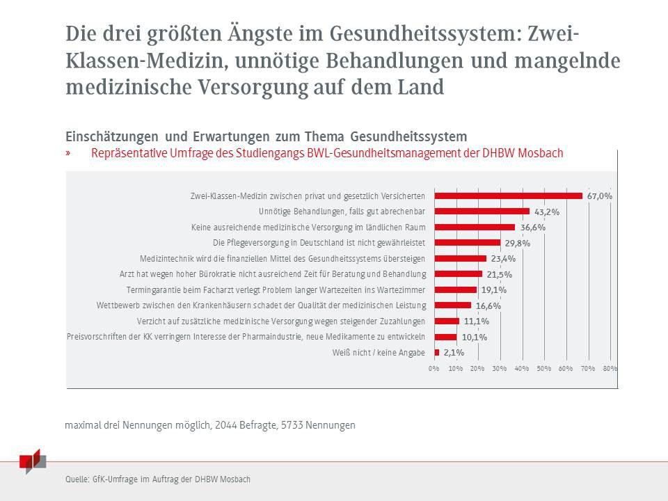 Zwei-Klassen-Medizin in Deutschland? - DERMAforum - Zeitung für ...