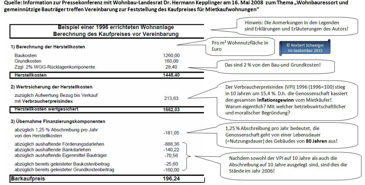 Mietkauf von Wohnbaugenossenschaften in Österreich - norbert ...