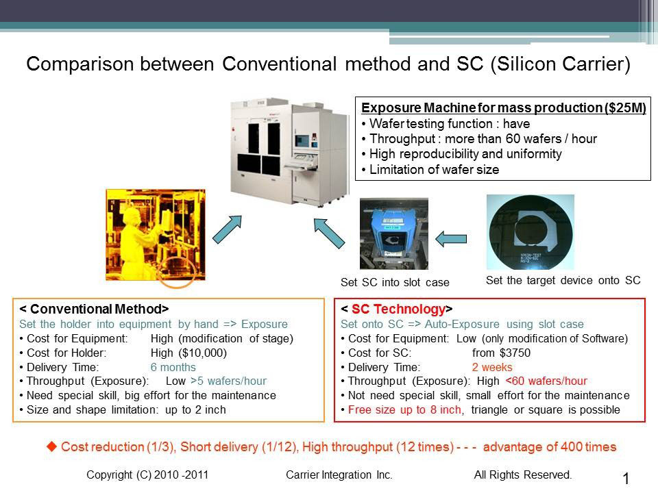 advantages of sc for conventional methods carrier integration株式