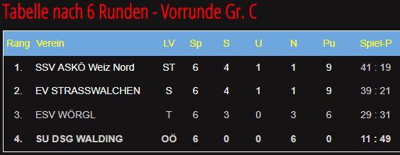 Stocksport DSG Union Walding - Stocksport Walding