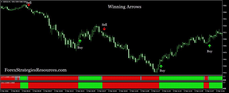 Winning Arrows - Forex Strategies - Forex Resources - Forex
