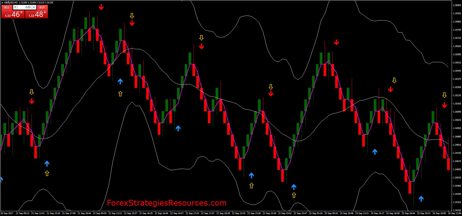 MT4 Renko Trading - Forex Strategies - Forex Resources - Forex