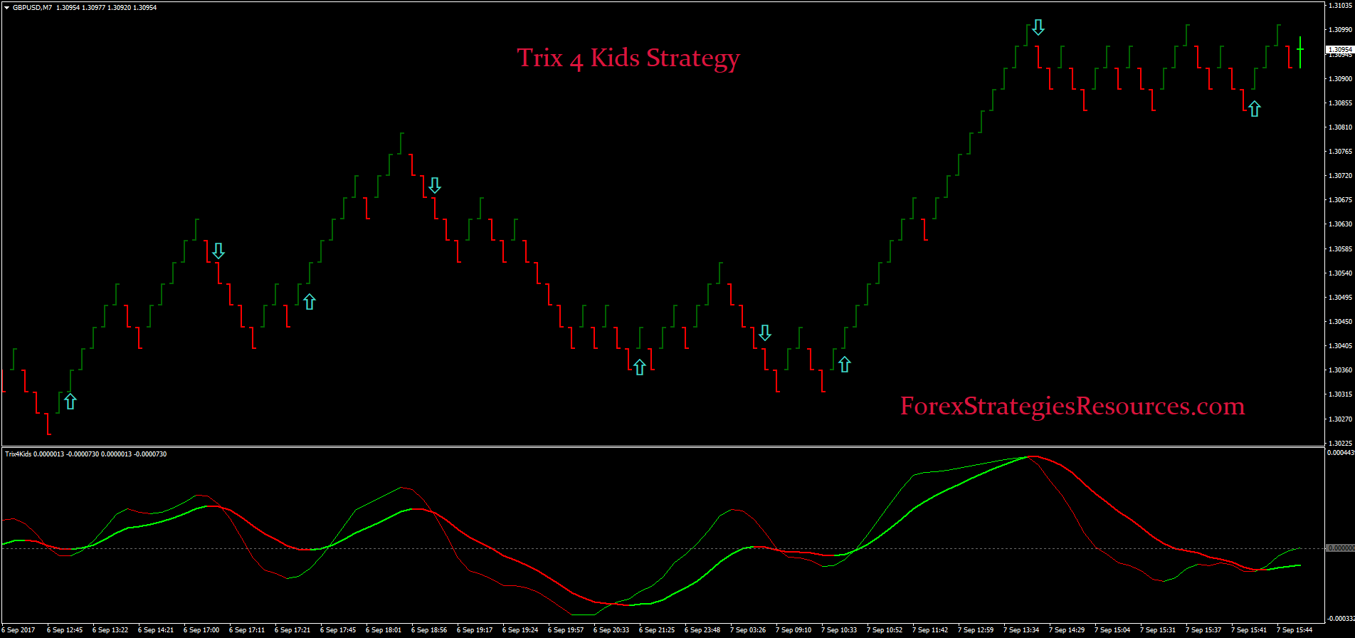 Trix 4 Kids Strategy Forex Strategies Resources Diagram Of Pullback Or Angle And Launch For Catapult 45