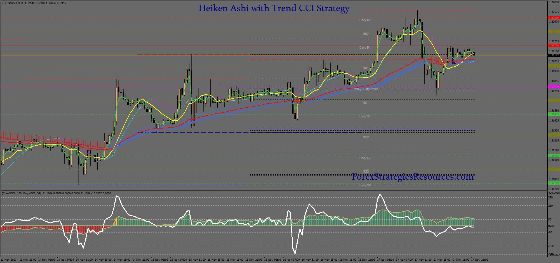 Heiken Ashi with Trend CCI Strategy - Forex Strategies