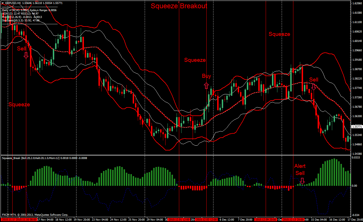 Support and Resistance Indicator MT4 / MT5 - Free