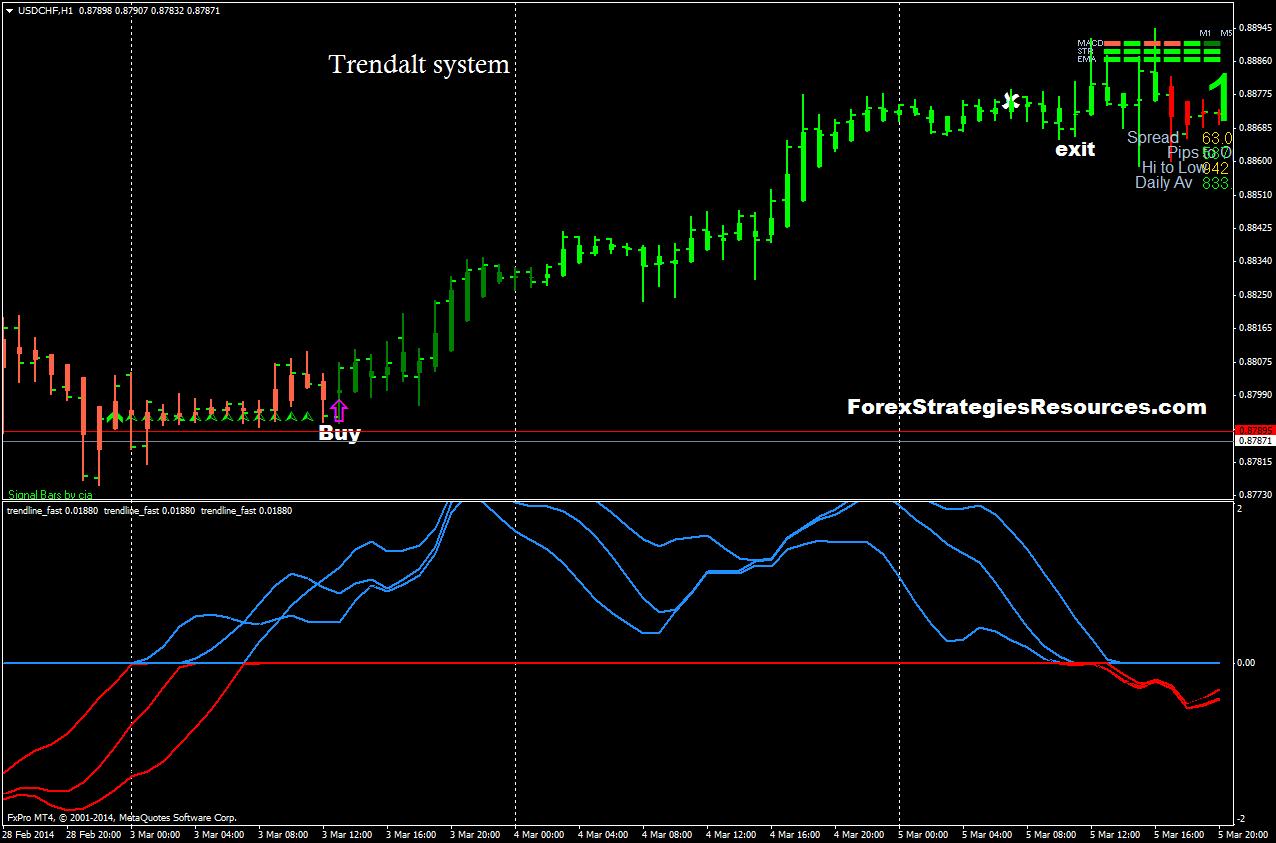 Trendalt System - Forex Strategies - Forex Resources - Forex