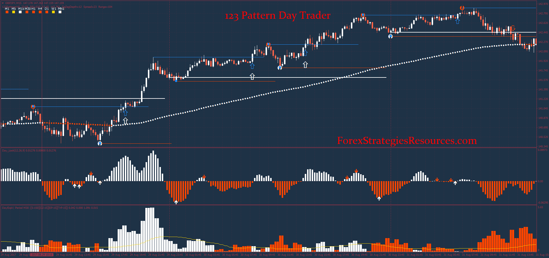 Pattern Day Trading Rules Custom Ideas