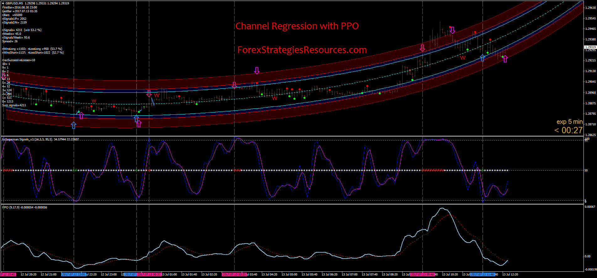 Channel Regression with PPO - Forex Strategies - Forex
