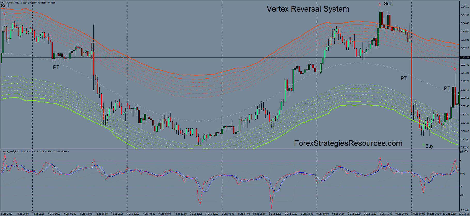 Vertex Reversal System - Forex Strategies - Forex Resources