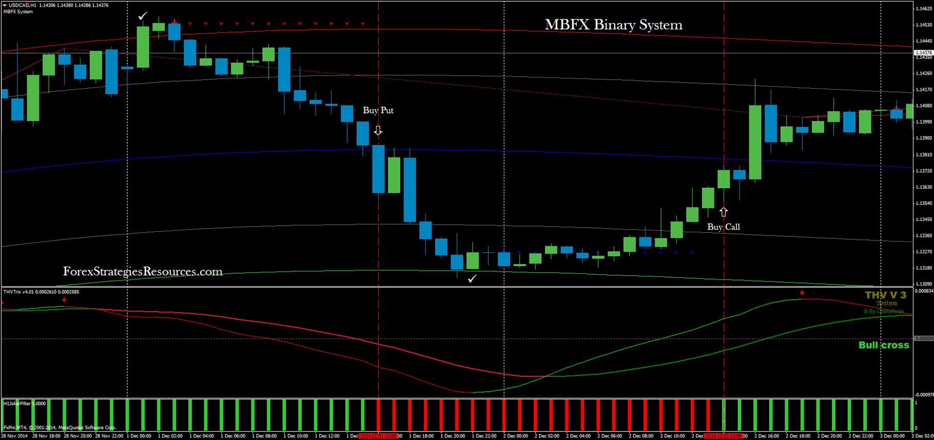 sistem mbfx pentru opțiuni binare