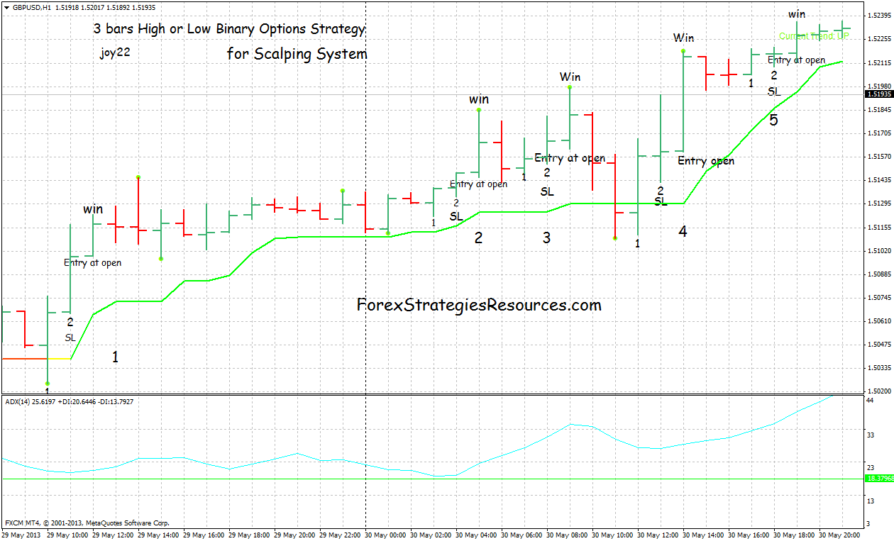 opțiuni binare master strategie binari